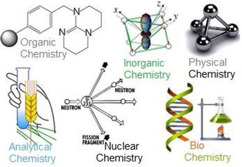 Classifications Of Chemistry Eduresourcecom