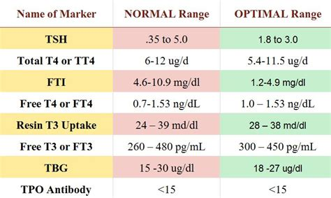 optimal thyroid levels mamma health