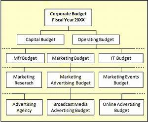 How to Plan, Create, Use Budgets. Budget Variance Analysis ...
