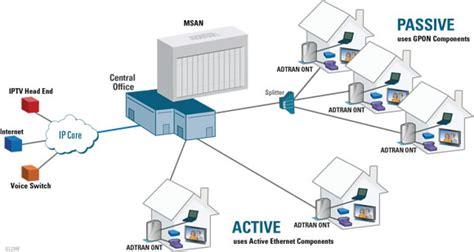 Fiber To Home Design : Adtran Unlocks Fttx Network Architectures At Broadband