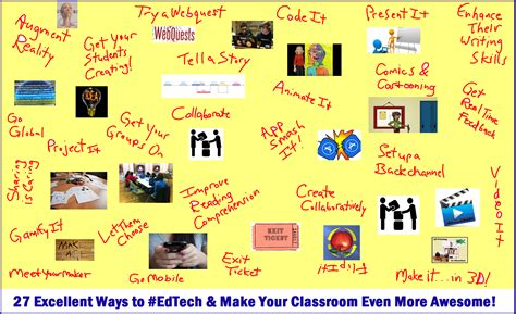27 Meaningful (and Fun) Ways To Use Technology For Teaching And Learning  Flipped Learning