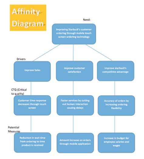 affinity diagram template xls affinity diagram template microsoft word templates
