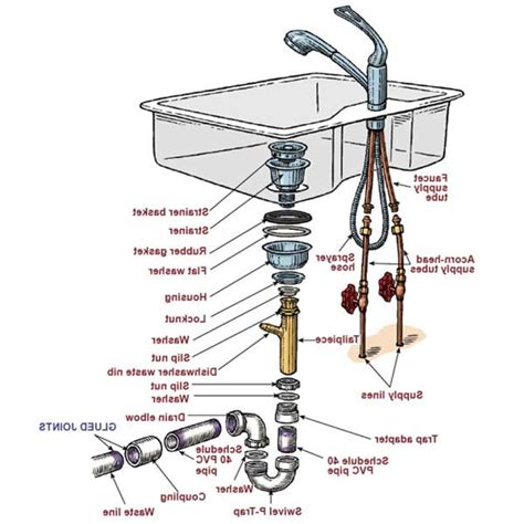 sink pipe diagram american standard faucets kitchen repair drain parts for kitchen sink plumbing