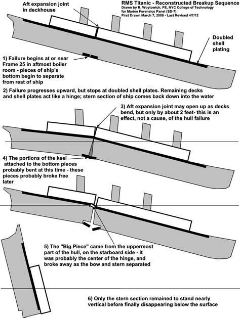 Titanic Boat Structure how did titanic really break up scientific american