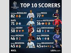 TOP 10 Máximos goleadores históricos de la UEFA Champions