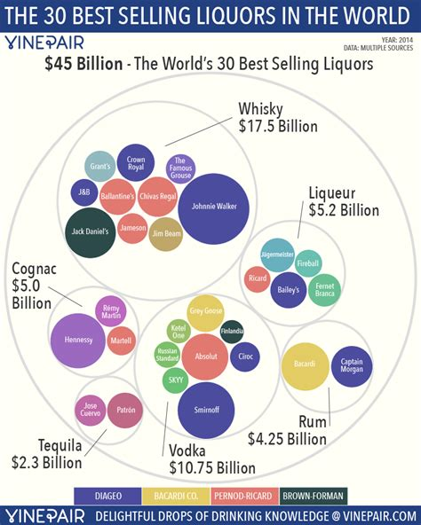 The 30 Most Popular Liquors In The World Vinepair