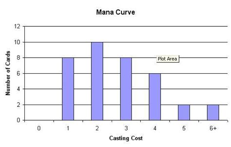 Mtg Deck Mana Curve by Oloro Ageless Ascetic Esper Stax Revival Multiplayer