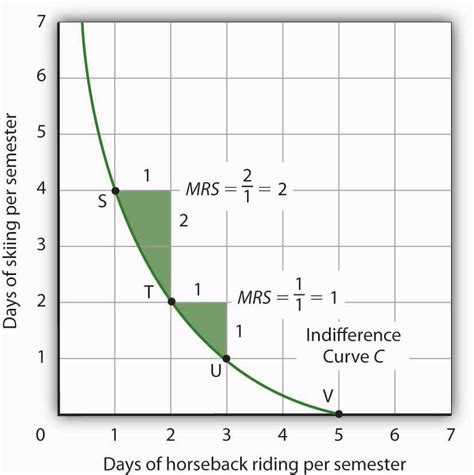 Slope Of Indifference Curve by Indifference Curve Analysis An Alternative Approach To
