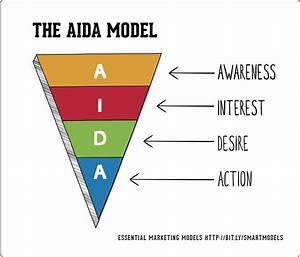 The AIDA Model | Smart Insights