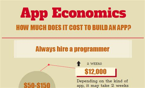 [infographic] How Much Does It Cost To Make An App