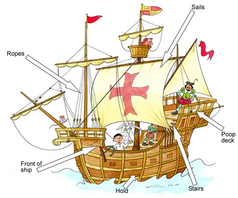 Ship Parts Names by Tudor Explorers Whitchurch Primary School