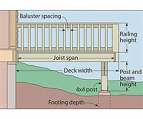 draw a plan for your deck elements of an elevation side or front view