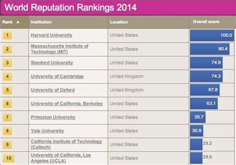 classement du times des meilleures universit 233 s dans le monde la de moins en moins