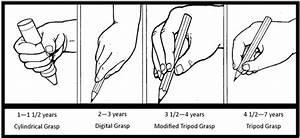 5 idées pour apprendre à un enfant à bien tenir son stylo ...