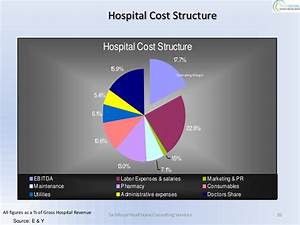 Leadership & Human Capital Development In Healthcare ...