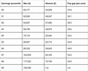 Equal Pay Day: Gender Earnings Gap Marked By Women ...