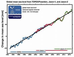 Global Mean Sea Level - Graph