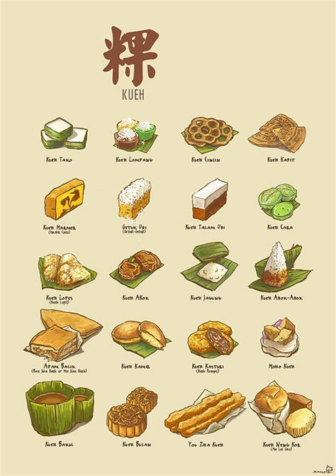 pictorial chart and names of nyonya kuih home