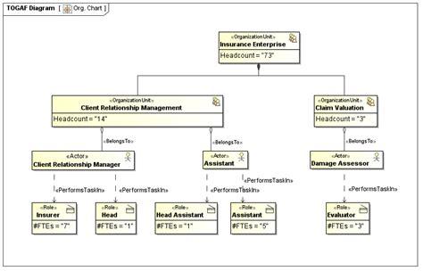 togaf in uml graphics definition 28 images togaf plugin togaf plugin modeliosoft modelio