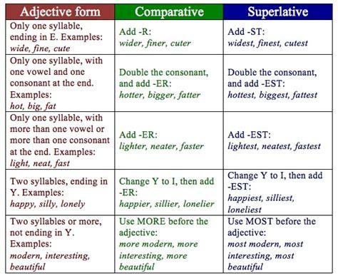 English Is Funtastic Adjective  Comparative & Superlative Chart
