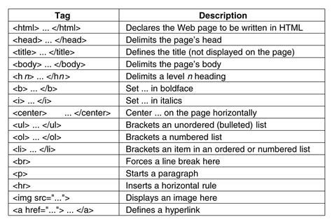 How To Write Html, Part 2 Understanding Tags