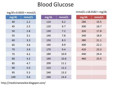 medicine newbie blood glucose fasting vs random