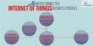 The Five Interconnected Internet of Things Business Models ...