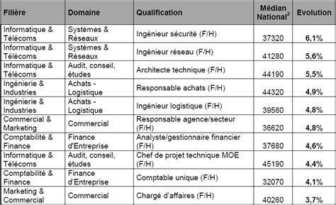 statut cadre salaire avantages inconv 28 images le statut cadre ses avantages ses inconv 233