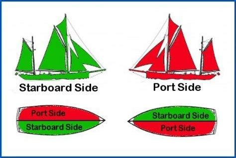 Boat Stern Bow Starboard by What Is The Meaning Of Port Starboard Bow And Stern Quora