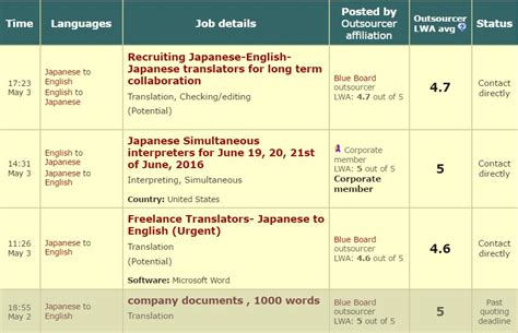 Japanese Translation Jobs Work From Home