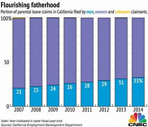 Men More Likely to Take Paternity Leave for a Son ...