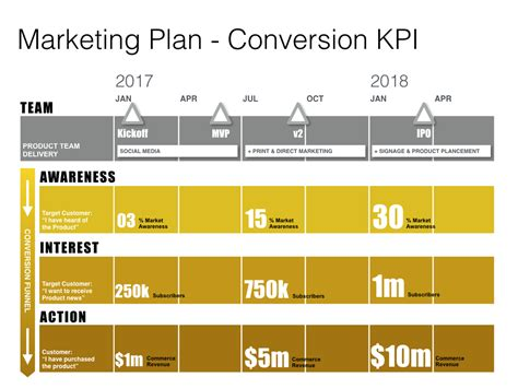 Keynote Marketing Plan Template