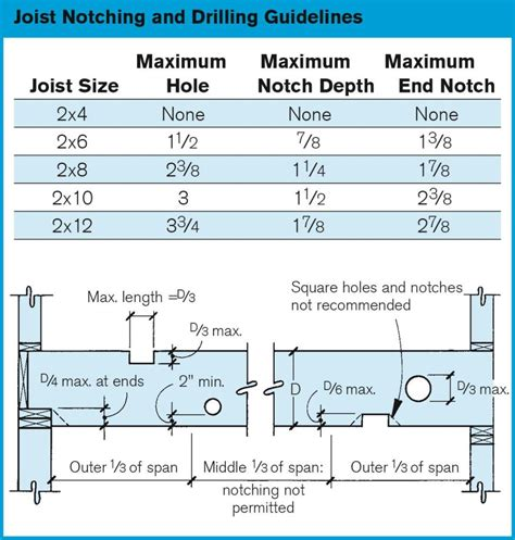 100 joist sizes for decks can joists be trimmed to