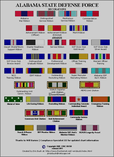 awards and decorations of the state defense forces
