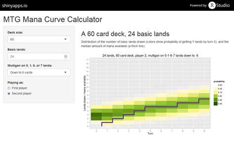 Mtg Deck Mana Curve by Mtg Mana Curve Calculator Magictcg