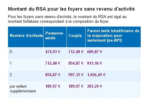 le rsa approximatif de fran 231 ois hollande le lab europe 1