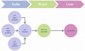 Business model of Internet service Provider :: Business Models