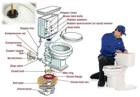 6 m 233 thodes pratiques pour d 233 boucher toilettes bouch 233 es 0483 40 40 40