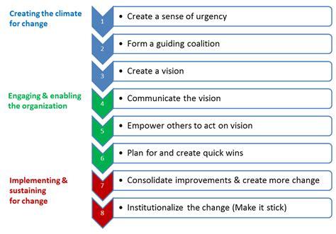 Kotter Culture by Itil Csi 8 Kotter S Steps For Organizational Change