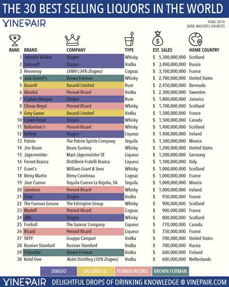Johnnie Walker Tops Top30 Global Booze Brands