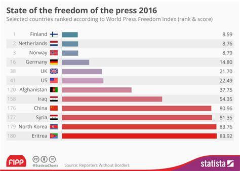 Chart Decline In Media Freedom Worldwide Statista