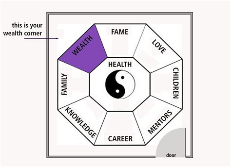 Feng Shui And Home Office Layout
