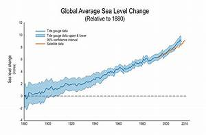 Global Sea Level Rise | GlobalChange.gov